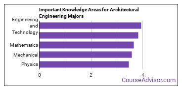 Important Knowledge Areas for Architectural Engineering Majors