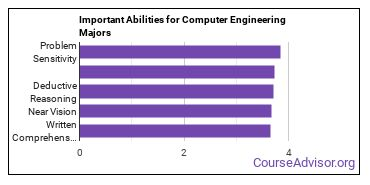 Important Abilities for computer engineering tech Majors