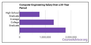 computer engineering technology salary compared to typical high school and college graduates over a 20 year period