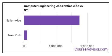 Computer Engineering Jobs Nationwide vs. NY