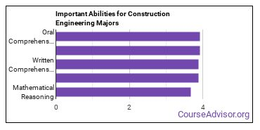 Important Abilities for construction engineering tech Majors