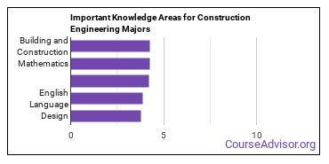 Important Knowledge Areas for Construction Engineering Majors