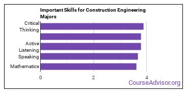 Important Skills for Construction Engineering Majors