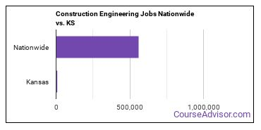 Construction Engineering Jobs Nationwide vs. KS