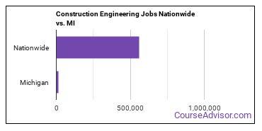 Construction Engineering Jobs Nationwide vs. MI