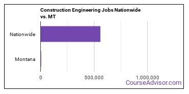 Construction Engineering Jobs Nationwide vs. MT