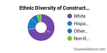 Construction Engineering Majors in OK Ethnic Diversity Statistics