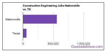 Construction Engineering Jobs Nationwide vs. TX