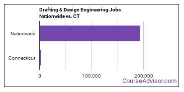 Drafting & Design Engineering Jobs Nationwide vs. CT