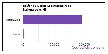 Drafting & Design Engineering Jobs Nationwide vs. HI
