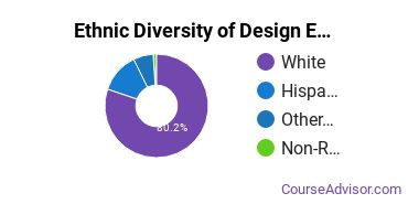 Drafting & Design Engineering Majors in ID Ethnic Diversity Statistics