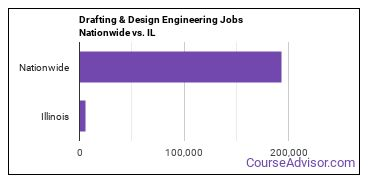 Drafting & Design Engineering Jobs Nationwide vs. IL