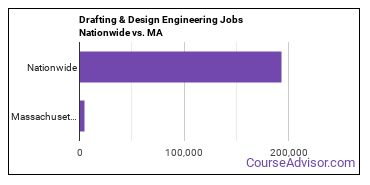 Drafting & Design Engineering Jobs Nationwide vs. MA