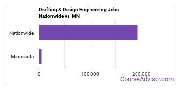 Drafting & Design Engineering Jobs Nationwide vs. MN