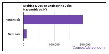 Drafting & Design Engineering Jobs Nationwide vs. NY