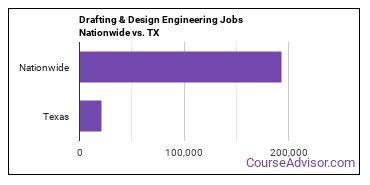 Drafting & Design Engineering Jobs Nationwide vs. TX