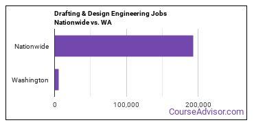 Drafting & Design Engineering Jobs Nationwide vs. WA