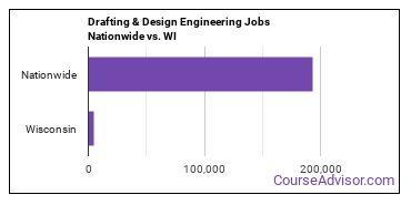 Drafting & Design Engineering Jobs Nationwide vs. WI