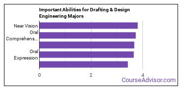 Important Abilities for design engineering tech Majors