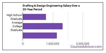 drafting and design engineering technology salary compared to typical high school and college graduates over a 20 year period