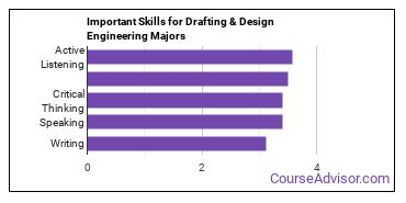 Important Skills for Drafting & Design Engineering Majors