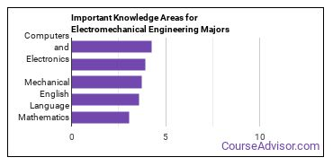 Important Knowledge Areas for Electromechanical Engineering Majors