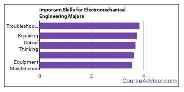 Important Skills for Electromechanical Engineering Majors
