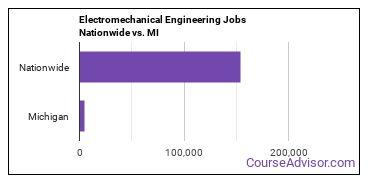 Electromechanical Engineering Jobs Nationwide vs. MI