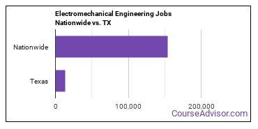 Electromechanical Engineering Jobs Nationwide vs. TX