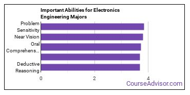 Important Abilities for EE tech Majors