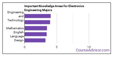 Important Knowledge Areas for Electronics Engineering Majors