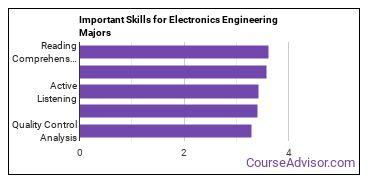 Important Skills for Electronics Engineering Majors