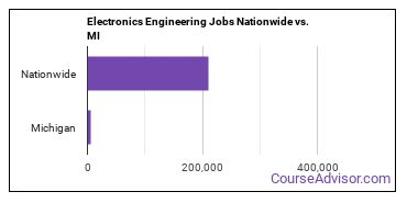 Electronics Engineering Jobs Nationwide vs. MI