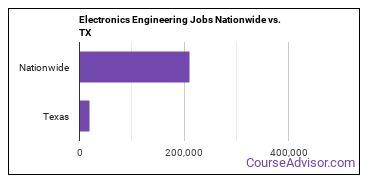 Electronics Engineering Jobs Nationwide vs. TX