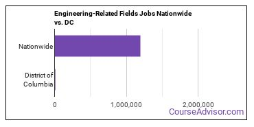 Engineering-Related Fields Jobs Nationwide vs. DC