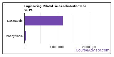 Engineering-Related Fields Jobs Nationwide vs. PA