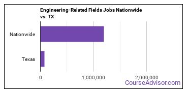 Engineering-Related Fields Jobs Nationwide vs. TX