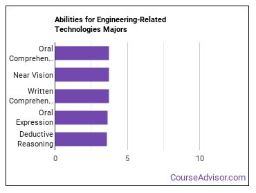 Important Abilities for engineering-related tech Majors