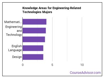 Important Knowledge Areas for Engineering-Related Technologies Majors