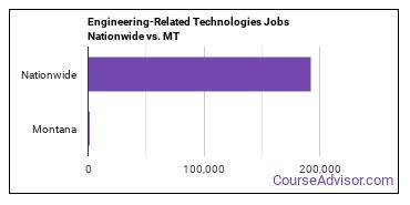 Engineering-Related Technologies Jobs Nationwide vs. MT