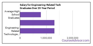 engineering-related technologies salary compared to typical high school and college graduates over a 20 year period