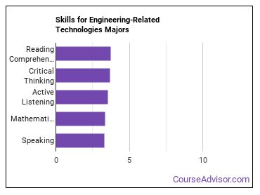 Important Skills for Engineering-Related Technologies Majors