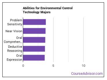 Important Abilities for environmental control tech Majors