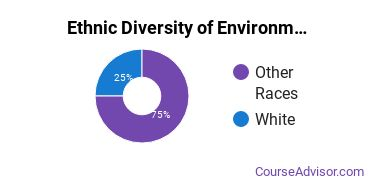 Environmental Control Technology Majors in AK Ethnic Diversity Statistics