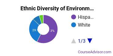 Environmental Control Technology Majors in CA Ethnic Diversity Statistics