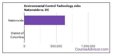 Environmental Control Technology Jobs Nationwide vs. DC