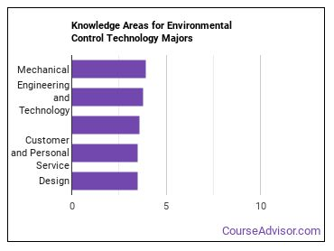 Important Knowledge Areas for Environmental Control Technology Majors