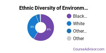 Environmental Control Technology Majors in LA Ethnic Diversity Statistics