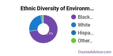 Environmental Control Technology Majors in MS Ethnic Diversity Statistics