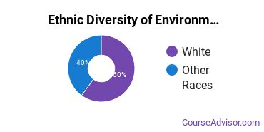 Environmental Control Technology Majors in MT Ethnic Diversity Statistics